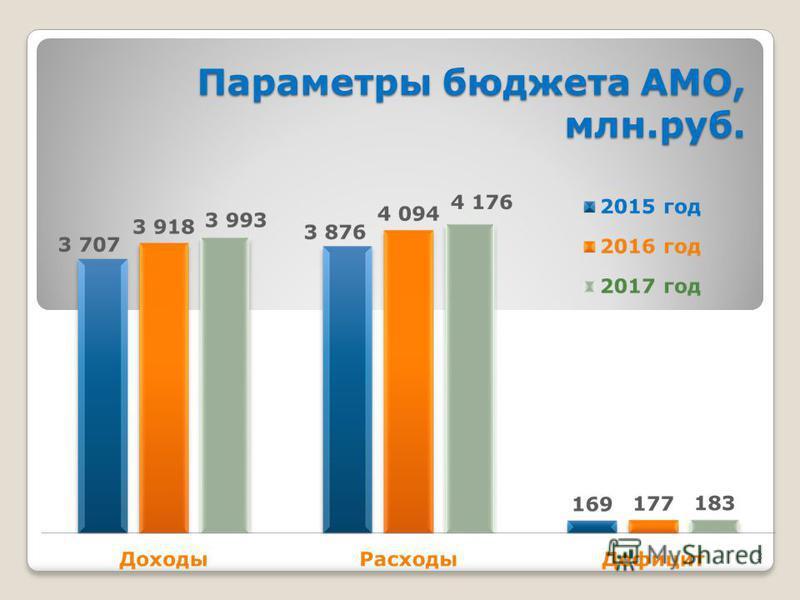 3 Параметры бюджета АМО, млн.руб.