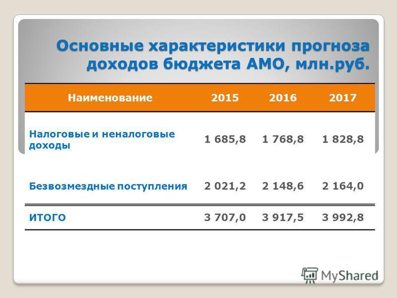 5 Основные характеристики прогноза доходов бюджета АМО, млн.руб. Основные характеристики прогноза доходов бюджета АМО, млн.руб. Наименование 201520162017 Налоговые и неналоговые доходы 1 685,81 768,81 828,8 Безвозмездные поступления 2 021,22 148,62 1