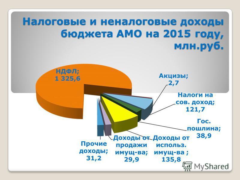 6 Налоговые и неналоговые доходы бюджета АМО на 2015 году, млн.руб. Налоговые и неналоговые доходы бюджета АМО на 2015 году, млн.руб.