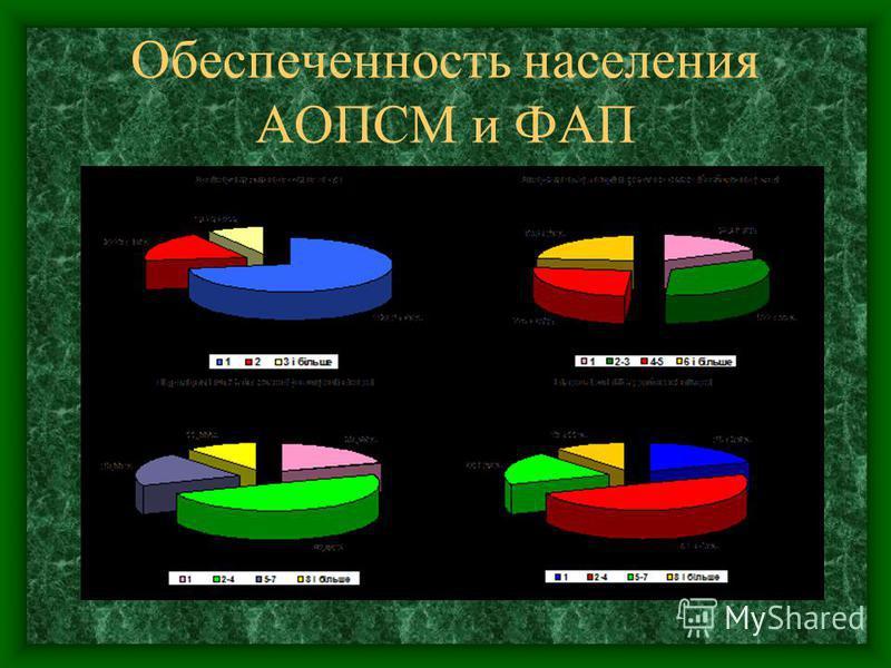 Обеспеченность населения АОПСМ и ФАП