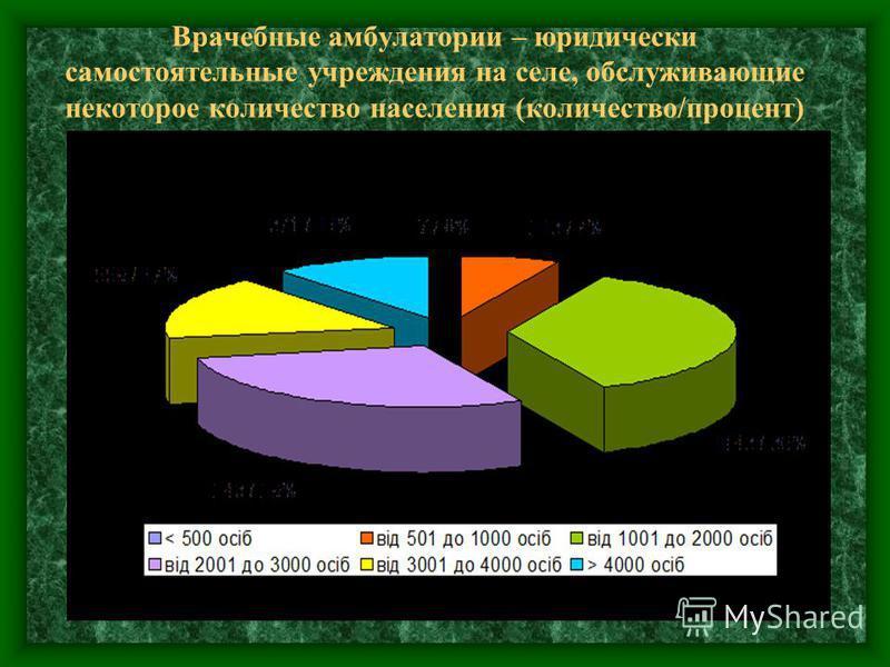 Врачебные амбулатории – юридически самостоятельные учреждения на селе, обслуживающие некоторое количество населения (количество/процент)