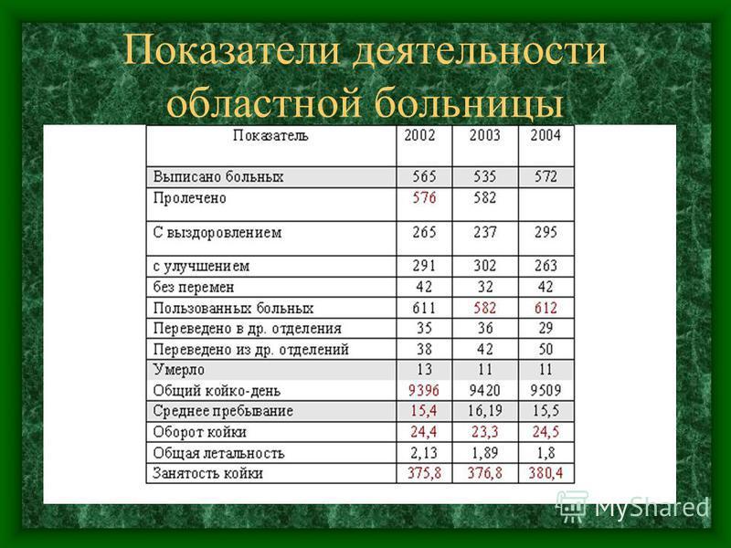 Показатели деятельности областной больницы