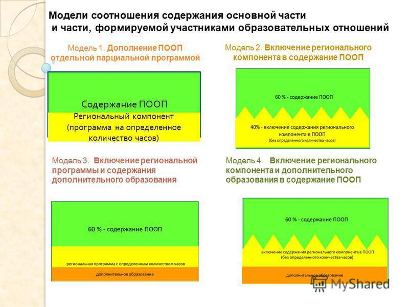 Модель 1. Дополнение ПООП отдельной парциальной программой Содержание ПООП Региональный компонент ( программа на определенное количество часов ) Модель 2. Включение регионального компонента в содержание ПООП Модели соотношения содержания основной час
