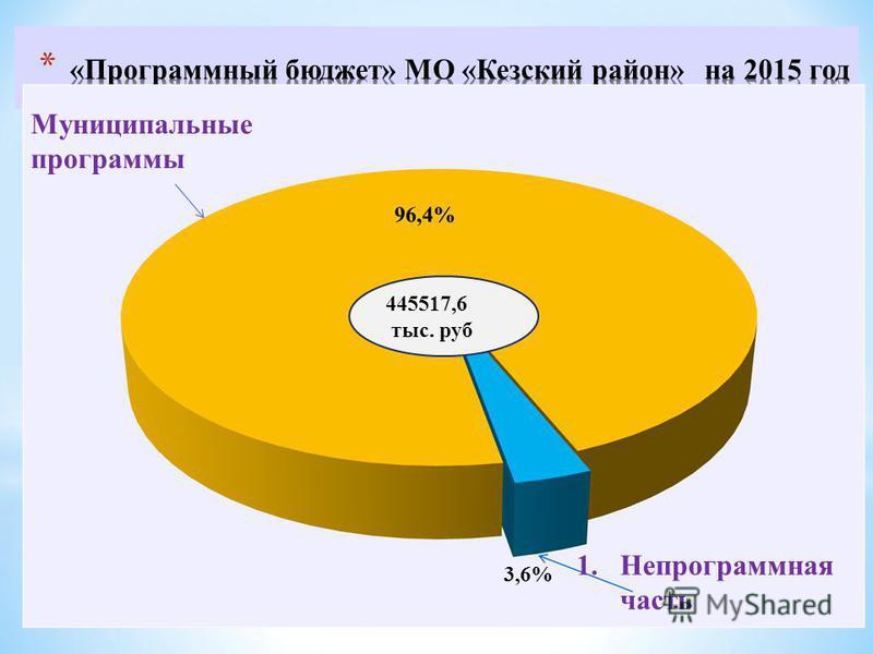 445517,6 тыс. руб 3,6% Муниципальные программы 1. Непрограммная часть