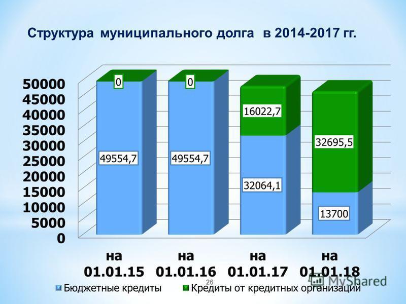 26 Структура муниципального долга в 2014-2017 гг.