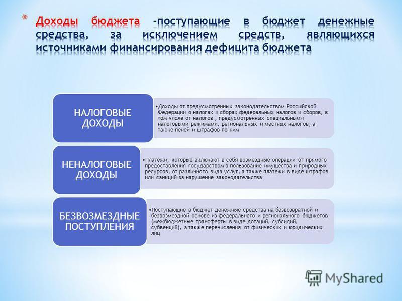 Доходы от предусмотренных законодательством Российской Федерации о налогах и сборах федеральных налогов и сборов, в том числе от налогов, предусмотренных специальными налоговыми режимами, региональных и местных налогов, а также пеней и штрафов по ним