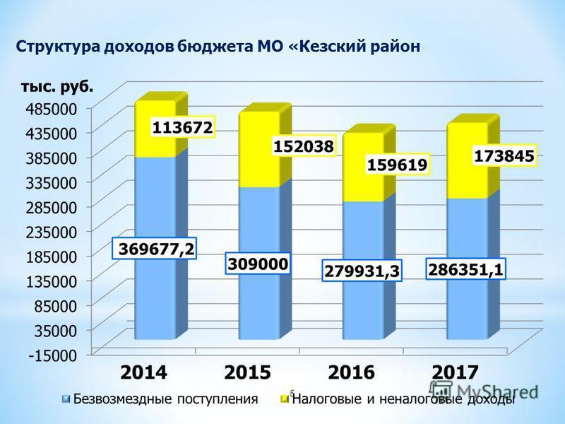 5 Структура доходов бюджета МО «Кезский район »