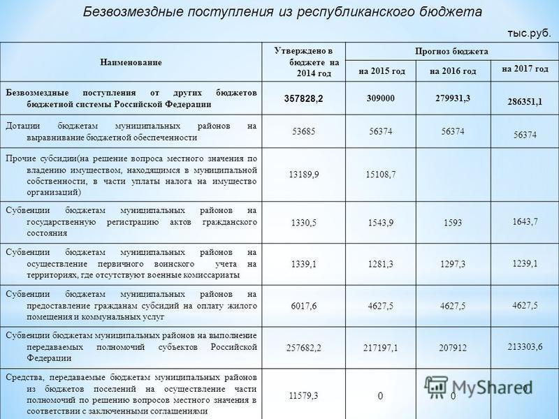 Наименование Утверждено в бюджете на 2014 год Прогноз бюджета на 2015 годна 2016 год на 2017 год Безвозмездные поступления от других бюджетов бюджетной системы Российской Федерации 357828,2 309000279931,3 286351,1 Дотации бюджетам муниципальных район