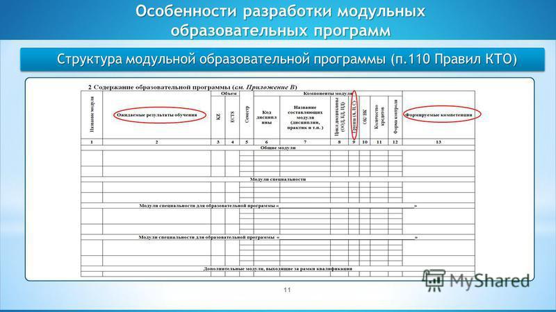 Студенческое самоуправление как форма реализации принципов демократии Структура модульной образовательной программы (п.110 Правил КТО) Особенности разработки модульных образовательных программ 11