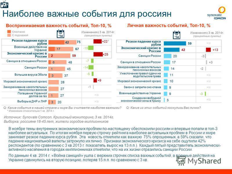 6 Мониторинг покупательского поведения, кв.32014 Наиболее важные события для россиян В ноябре темы внутренних экономических проблем по-настоящему обеспокоили россиян и впервые попали в топ-3 наиболее актуальных. По итогам ноября первую строчку рейтин