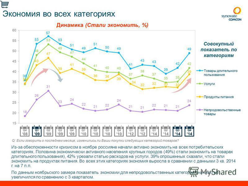 7 Мониторинг покупательского поведения, кв.32014 Экономия во всех категориях Из-за обеспокоенности кризисом в ноябре россияне начали активно экономить на всех потребительских категориях. Половина экономически активного населения крупных городов (49%)