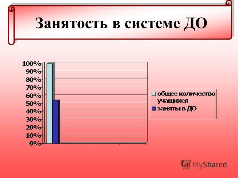 Занятость в системе ДО