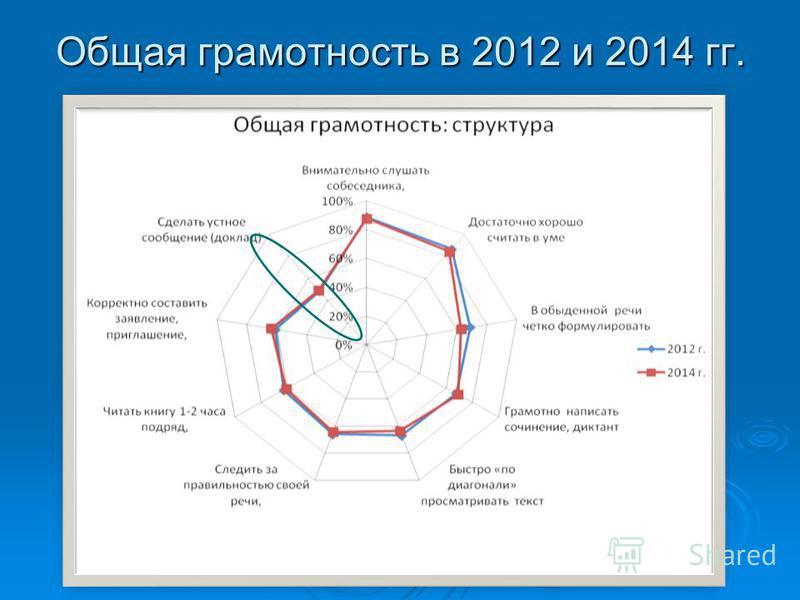 Общая грамотность в 2012 и 2014 гг.