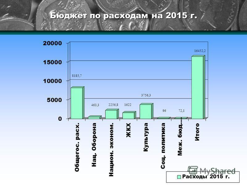 Бюджет по расходам на 2015 г.