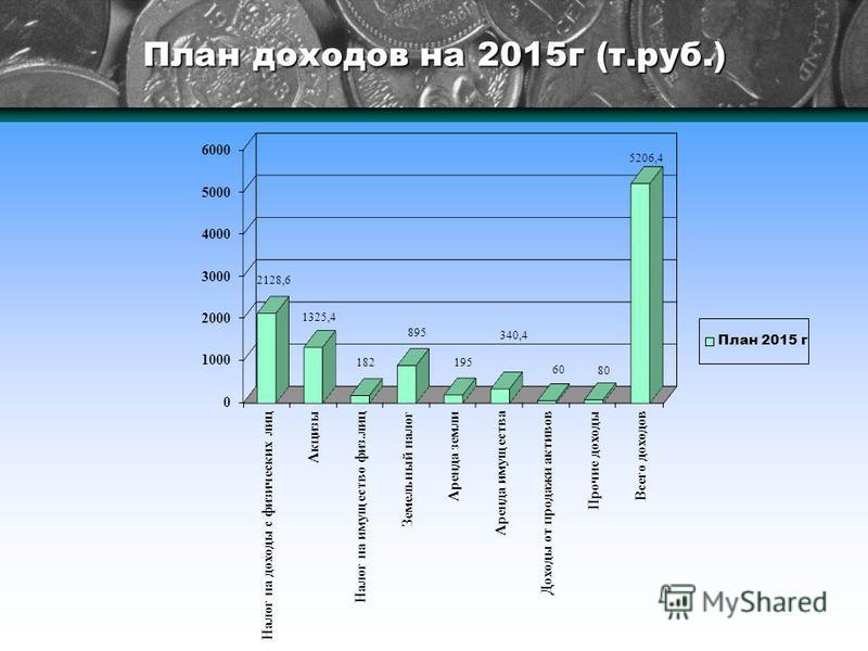 План доходов на 2015 г (т.руб.)