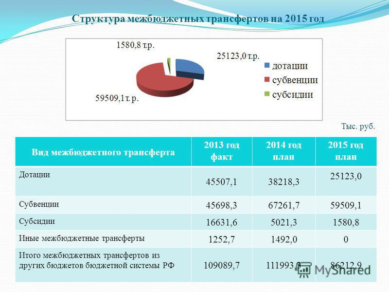 Структура межбюджетных трансфертов на 2015 год Вид межбюджетного трансферта 2013 год факт 2014 год план 2015 год план Дотации 45507,138218,3 25123,0 Субвенции 45698,367261,759509,1 Субсидии 16631,65021,31580,8 Иные межбюджетные трансферты 1252,71492,