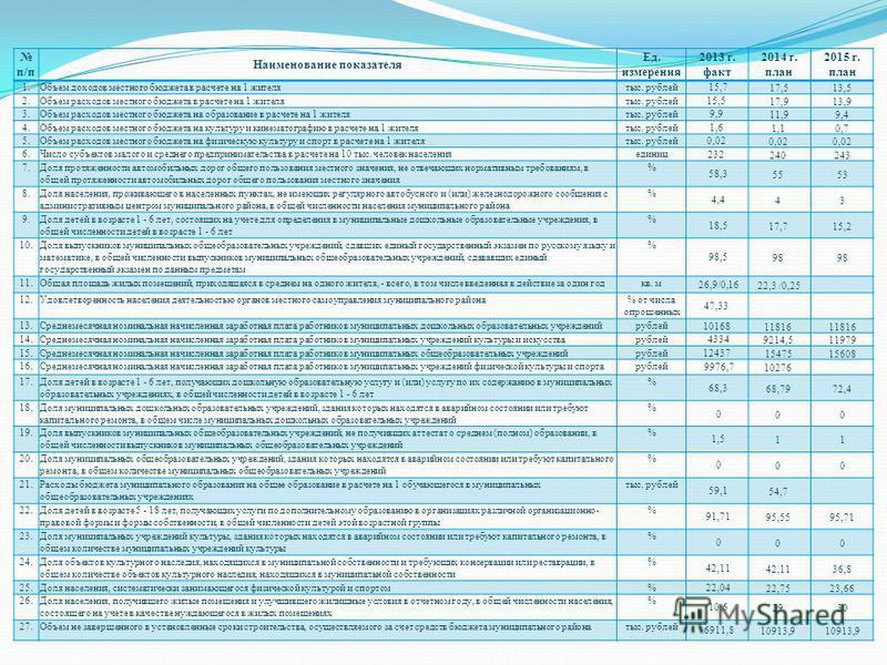 п/п Наименование показателя Ед. измерения 2013 г. факт 2014 г. план 2015 г. план 1. Объем доходов местного бюджета в расчете на 1 жителятыс. рублей 15,717,513,5 2. Объем расходов местного бюджета в расчете на 1 жителятыс. рублей 15,5 17,913,9 3. Объе