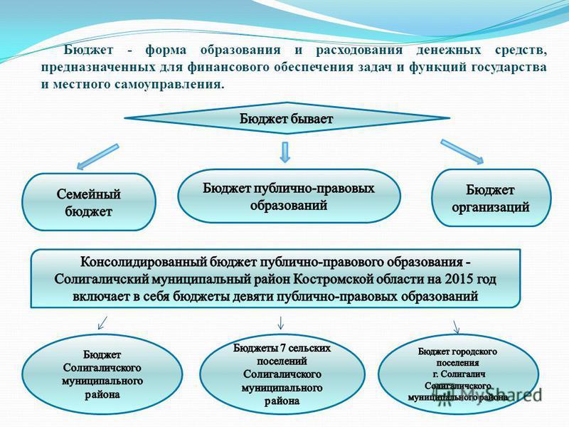 Бюджет - форма образования и расходования денежных средств, предназначенных для финансового обеспечения задач и функций государства и местного самоуправления.