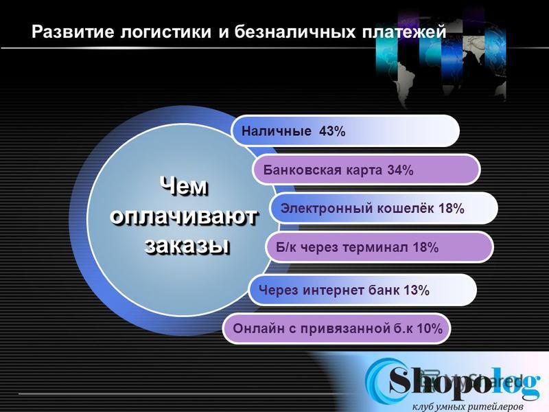 LOGO http://ppt.prtxt.ru Наличные 43% Банковская карта 34% Электронный кошелёк 18% Б/к через терминал 18% Через интернет банк 13% Чемоплачиваютзаказы Чемоплачиваютзаказы Онлайн с привязанной б.к 10% Развитие логистики и безналичных платежей