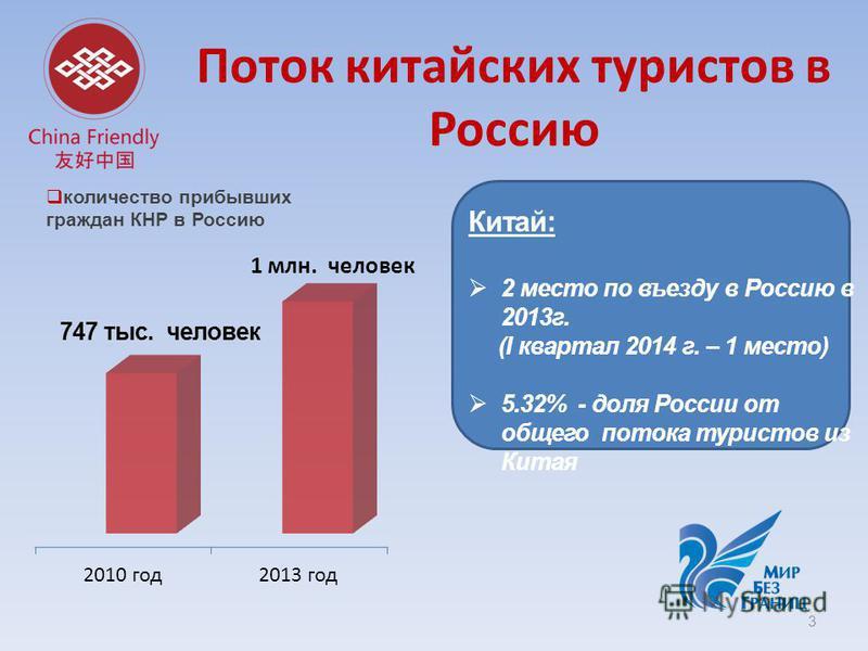 Поток китайских туристов в Россию 3 1 млн. человек 747 тыс. человек Китай: 2 мместо по въезду в Россию в 2013 г. (I квартал 2014 г. – 1 мместо) 5.32% - доля России от общего потока туристов из Китая количество прибывших граждан КНР в Россию