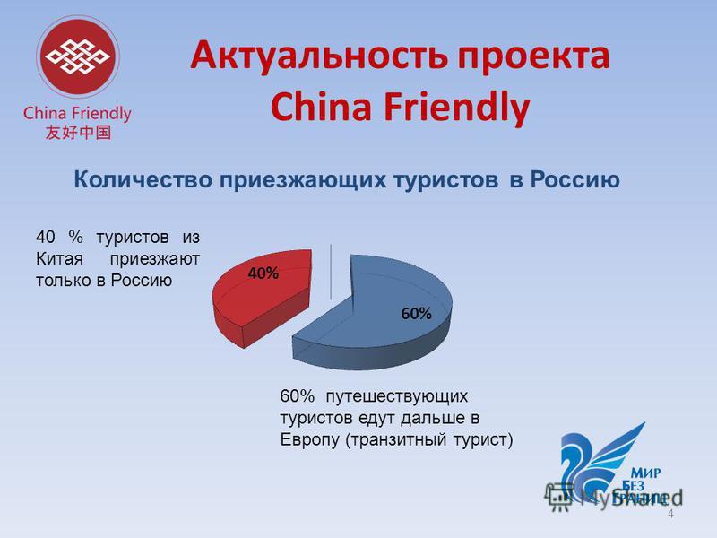 Актуальность проекта China Friendly 4 60% путешествующих туристов едут дальше в Европу (транзитный турист) 40 % туристов из Китая приезжают только в Россию Количество приезжающих туристов в Россию