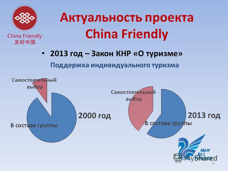 Актуальность проекта China Friendly 2013 год – Закон КНР «О туризме» Поддержка индивидуального туризма 6 2013 год 2000 год В составе группы Самостоятельный выбор Самостоятельный выбор