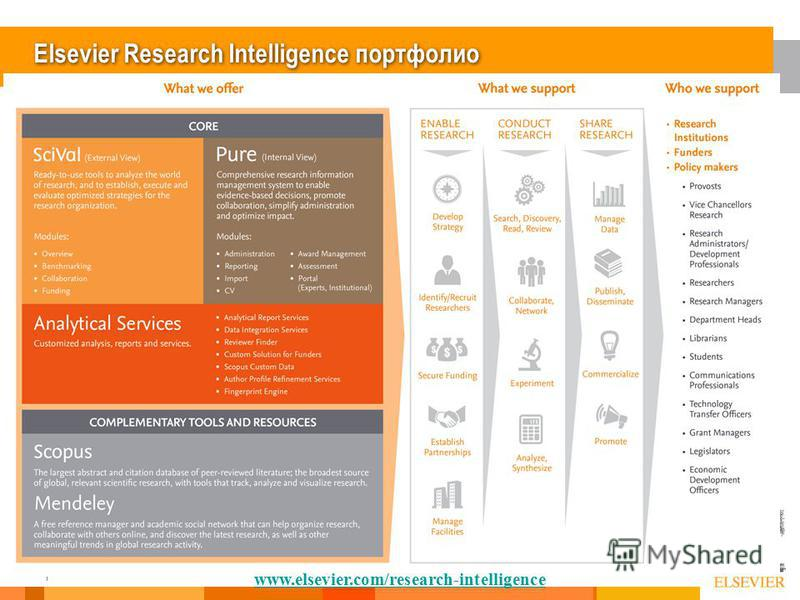 18 Elsevier Research Intelligence портфолио www.elsevier.com/research-intelligence