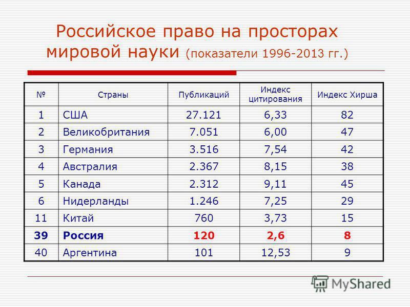 Российское право на просторах мировой науки (показатели 1996-201 3 гг.) Страны Публикаций Индекс цитирования Индекс Хирша 1США27.1216,3382 2Великобритания 7.0516,0047 3Германия 3.5167,5442 4Австралия 2.3678,1538 5Канада 2.3129,1145 6Нидерланды 1.2467