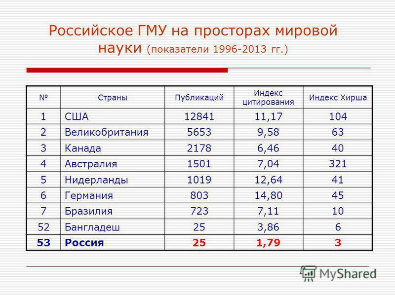 Российское ГМУ на просторах мировой науки (показатели 1996-2013 гг.) Страны Публикаций Индекс цитирования Индекс Хирша 1США1284111,17104 2Великобритания 56539,5863 3Канада 21786,4640 4Австралия 15017,04321 5Нидерланды 101912,6441 6Германия 80314,8045