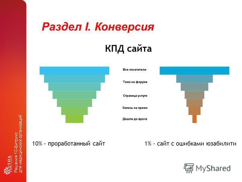 Раздел I. Конверсия Решения 1С-Битрикс для медицинских организаций КПД сайта 10% - проработанный сайт 1% - сайт с ошибками юзабилити