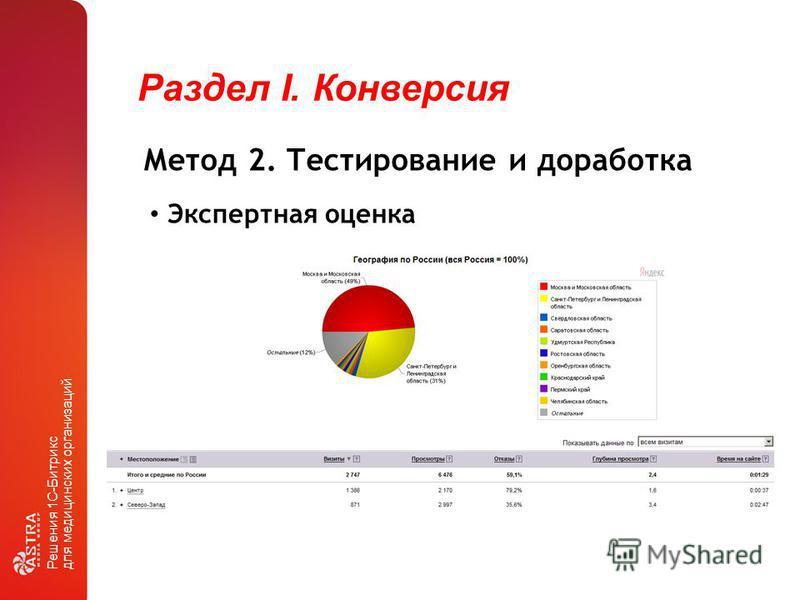 Раздел I. Конверсия Решения 1С-Битрикс для медицинских организаций Метод 2. Тестирование и доработка Экспертная оценка
