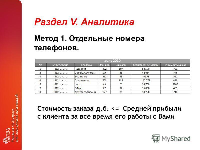 Раздел V. Аналитика Решения 1С-Битрикс для медицинских организаций Метод 1. Отдельные номера телефонов. Стоимость заказа д.б.