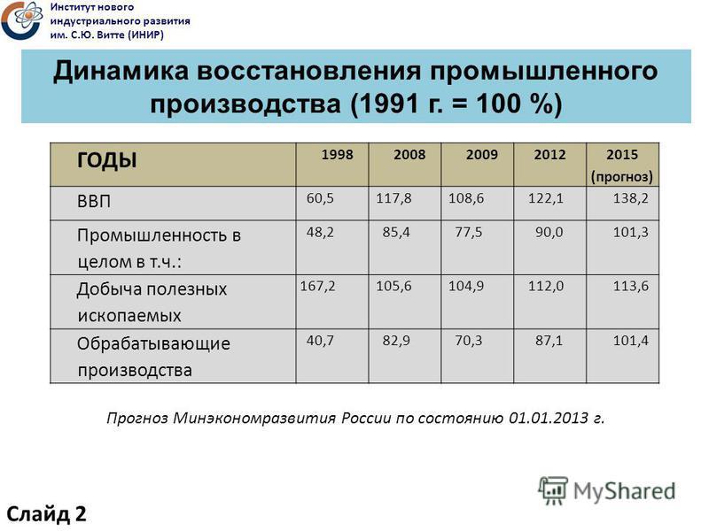 Динамика восстановления промышленного производства (1991 г. = 100 %) ГОДЫ 1998 2008 20092012 2015 (прогноз) ВВП 60,5 117,8 108,6 122,1138,2 Промышленность в целом в т.ч.: 48,2 85,4 77,5 90,0101,3 Добыча полезных ископаемых 167,2 105,6 104,9 112,0113,