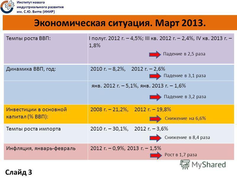 Экономическая ситуация. Март 2013. Темпы роста ВВП: I полуг. 2012 г. – 4,5%; III кв. 2012 г. – 2,4%, IV кв. 2013 г. – 1,8% Динамика ВВП, год: 2010 г. – 8,2%, 2012 г. – 2,6% янв. 2012 г. – 5,1%, янв. 2013 г. – 1,6% Инвестиции в основной капитал (% ВВП