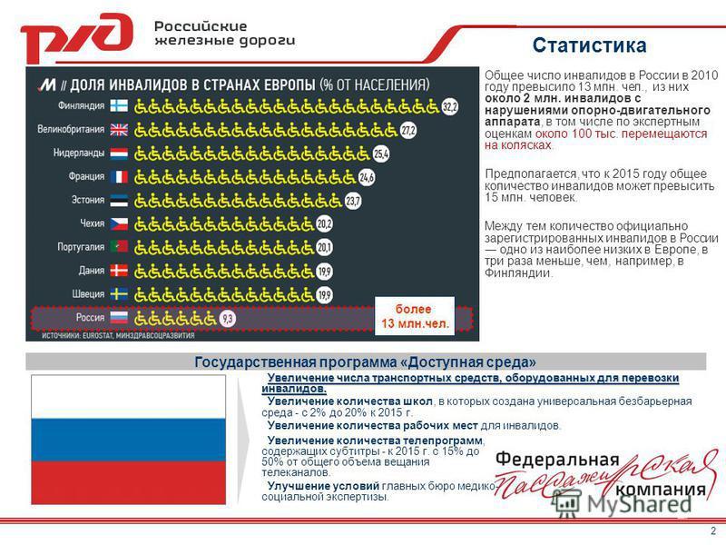 Государственная программа «Доступная среда» Общее число инвалидов в России в 2010 году превысило 13 млн. чел., из них около 2 млн. инвалидов с нарушениями опорно-двигательного аппарата, в том числе по экспертным оценкам около 100 тыс. перемещаются на