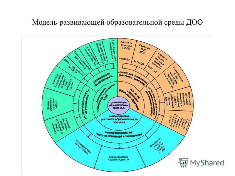 Модель развивающей образовательной среды ДОО