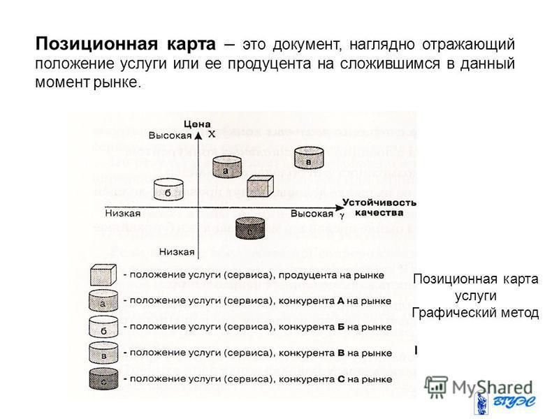 Позиционная карта – это документ, наглядно отражающий положение услуги или ее продуцента на сложившимся в данный момент рынке. Позиционная карта услуги Графический метод