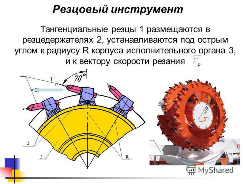 Резцовый инструмент Тангенциальные резцы 1 размещаются в резцедержателях 2, устанавливаются под острым углом к радиусу R корпуса исполнительного органа 3, и к вектору скорости резания