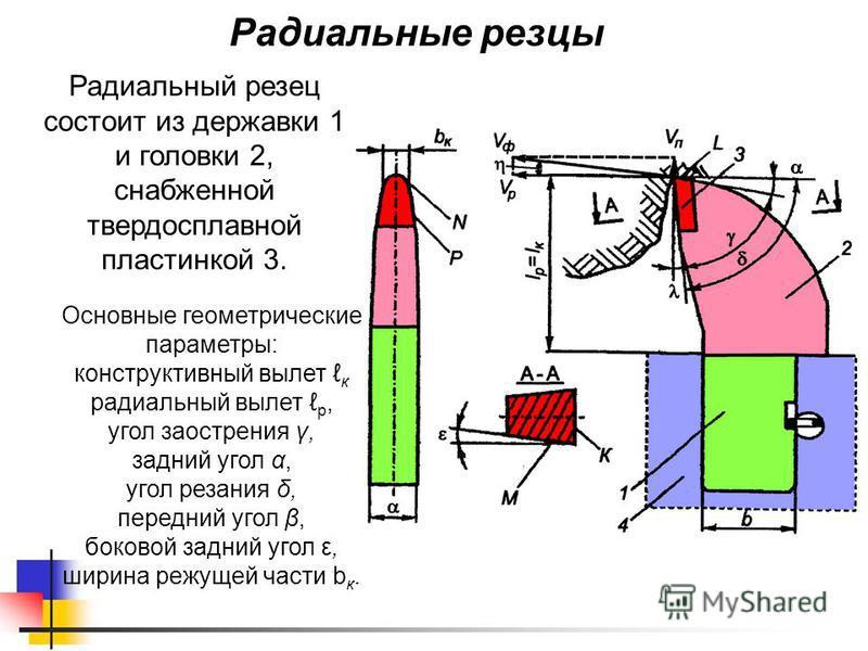 Радиальные резцы Радиальный резец состоит из державки 1 и головки 2, снабженной твердосплавной пластинкой 3. Основные геометрические параметры: конструктивный вылет к радиальный вылет р, угол заострения γ, задний угол α, угол резания δ, передний угол