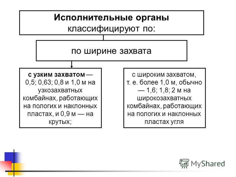 Исполнительные органы классифицируют по: с узким захватом 0,5; 0,63; 0,8 и 1,0 м на узкозахватных комбайнах, работающих на пологих и наклонных пластах, и 0,9 м на крутых; по ширине захвата с широким захватом, т. е. более 1,0 м, обычно 1,6; 1,8; 2 м н