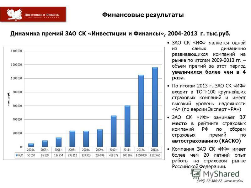 Финансовые результаты Динамика премий ЗАО СК «Инвестиции и Финансы», 2004-2013 г. тыс.руб. ЗАО СК «ИФ» является одной из самых динамично развивающихся компаний на рынке по итогам 2009-2013 гг. – объем премий за этот период увеличился более чем в 4 ра
