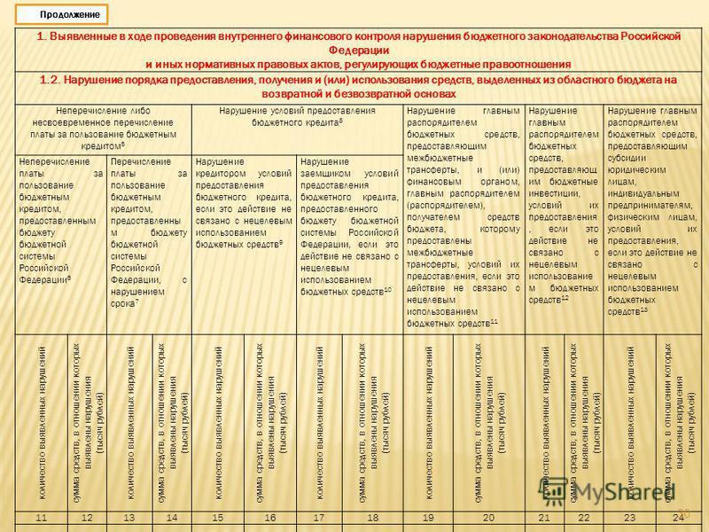 1. Выявленные в ходе проведения внутреннего финансового контроля нарушения бюджетного законодательства Российской Федерации и иных нормативных правовых актов, регулирующих бюджетные правоотношения 1.2. Нарушение порядка предоставления, получения и (и