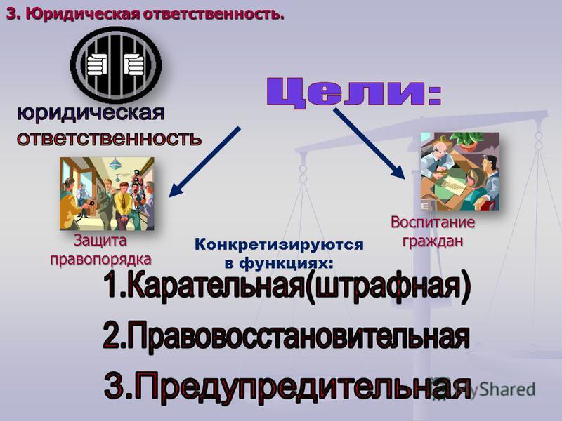 Защитаправопорядка Воспитаниеграждан Конкретизируются в функциях: 3. Юридическая ответственность.