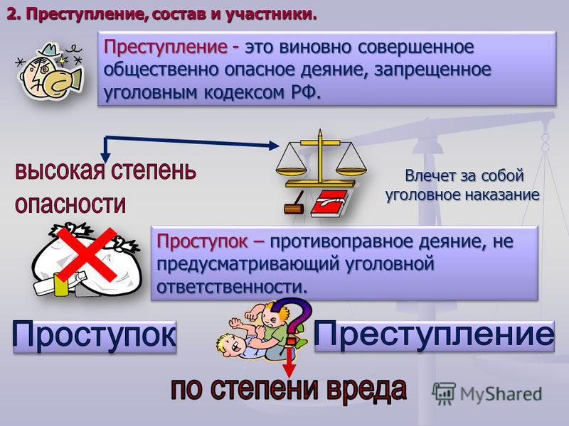 Преступление - это виновно совершенное общественно опасное деяние, запрещенное уголовным кодексом РФ. Проступок – противоправное деяние, не предусматривающий уголовной ответственности. Влечет за собой Влечет за собой уголовное наказание уголовное нак