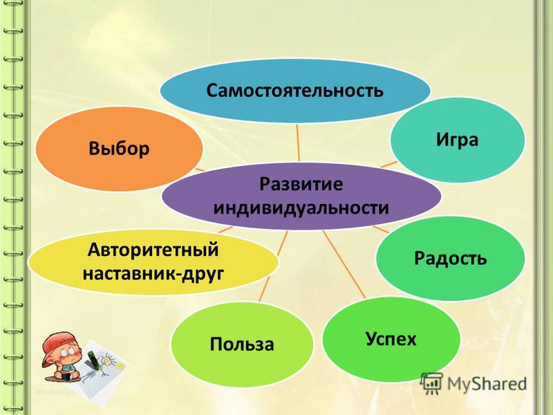 Развитие индивидуальности Самостоятельность Игра РадостьУспех Польза Авторитетный наставник-друг Выбор