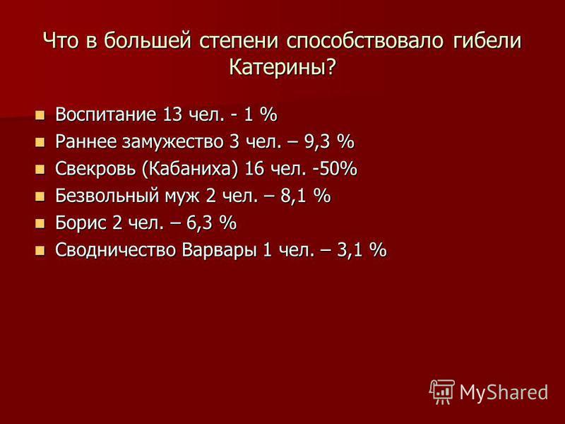 Что в большей степени способствовало гибели Катерины? Воспитание 13 чел. - 1 % Воспитание 13 чел. - 1 % Раннее замужество 3 чел. – 9,3 % Раннее замужество 3 чел. – 9,3 % Свекровь (Кабаниха) 16 чел. -50% Свекровь (Кабаниха) 16 чел. -50% Безвольный муж