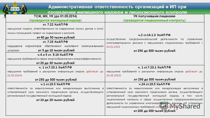 Административная ответственность организаций и ИП при проведении жилищного надзора и лицензионного контроля ТСЖ, ЖК, УК (до 01.05.2014) (проводится жилищный надзор) УК получившие лицензию (проводится лицензионный контроль) ст. 7.22 КоАП РФ нарушение