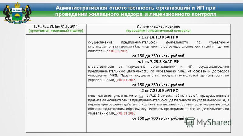 Административная ответственность организаций и ИП при проведении жилищного надзора и лицензионного контроля ТСЖ, ЖК, УК (до 01.05.2014) (проводится жилищный надзор) УК получившие лицензию (проводится лицензионный контроль) ч.1 ст.14.1.3 КоАП РФ осуще