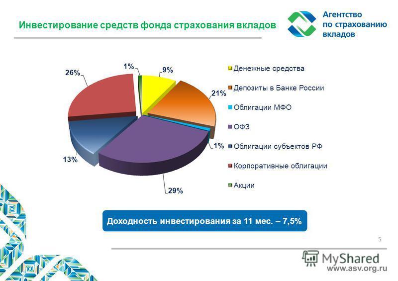 Инвестирование средств фонда страхования вкладов 5 Доходность инвестирования за 11 мес. – 7,5%