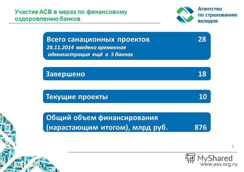 Участие АСВ в мерах по финансовому оздоровлению банков 6 Текущие проекты 10 Общий объем финансирования (нарастающим итогом), млрд руб. 876 Завершено 18 Всего санационных проектов 28 28.11.2014 введена временная администрация ещё в 5 банках